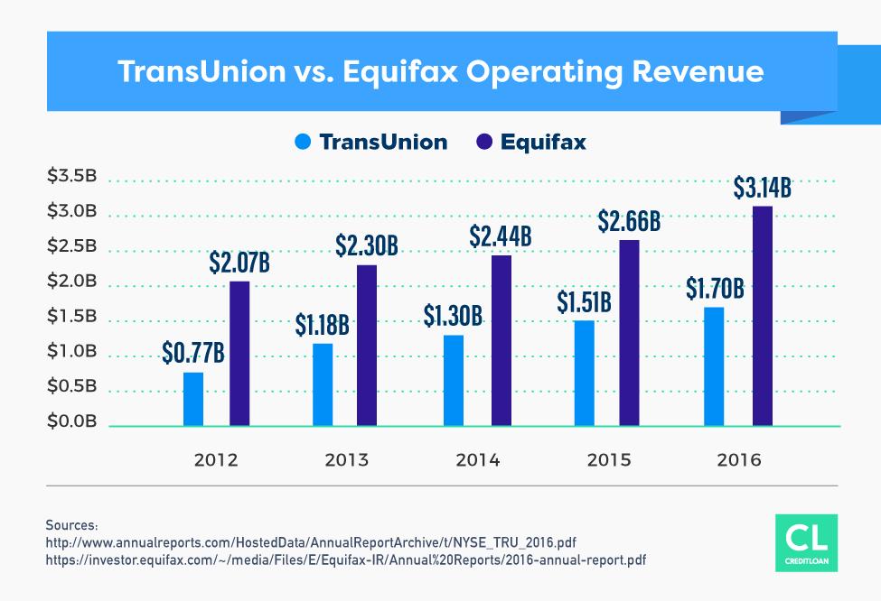 TransUnion vs. Equifax Operating Revenue from 2012-2016
