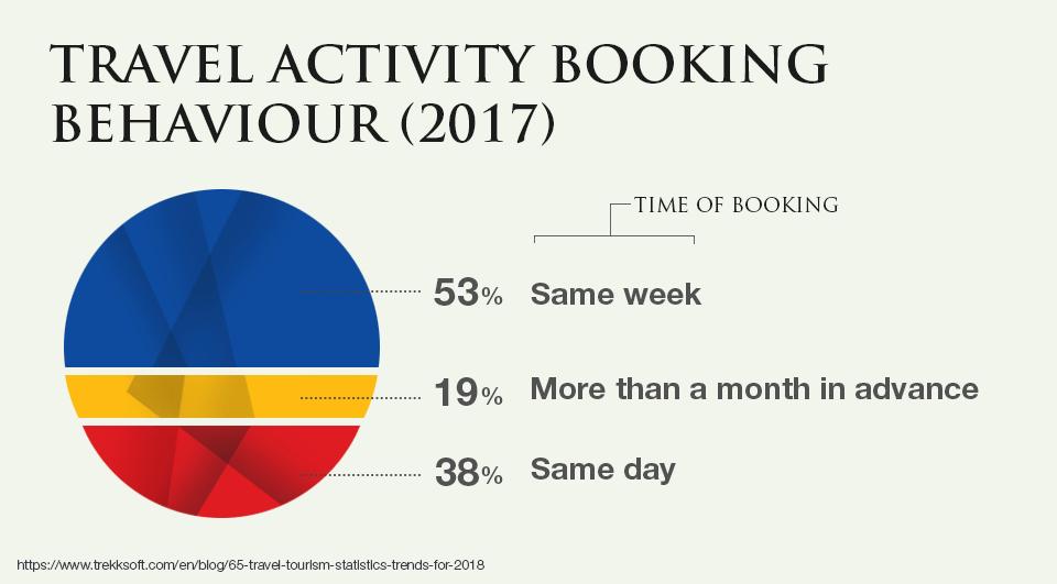 Travel Activity Booking Behaviour (2017)