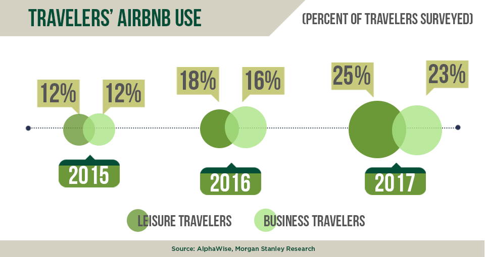 Travelers AirBNB use