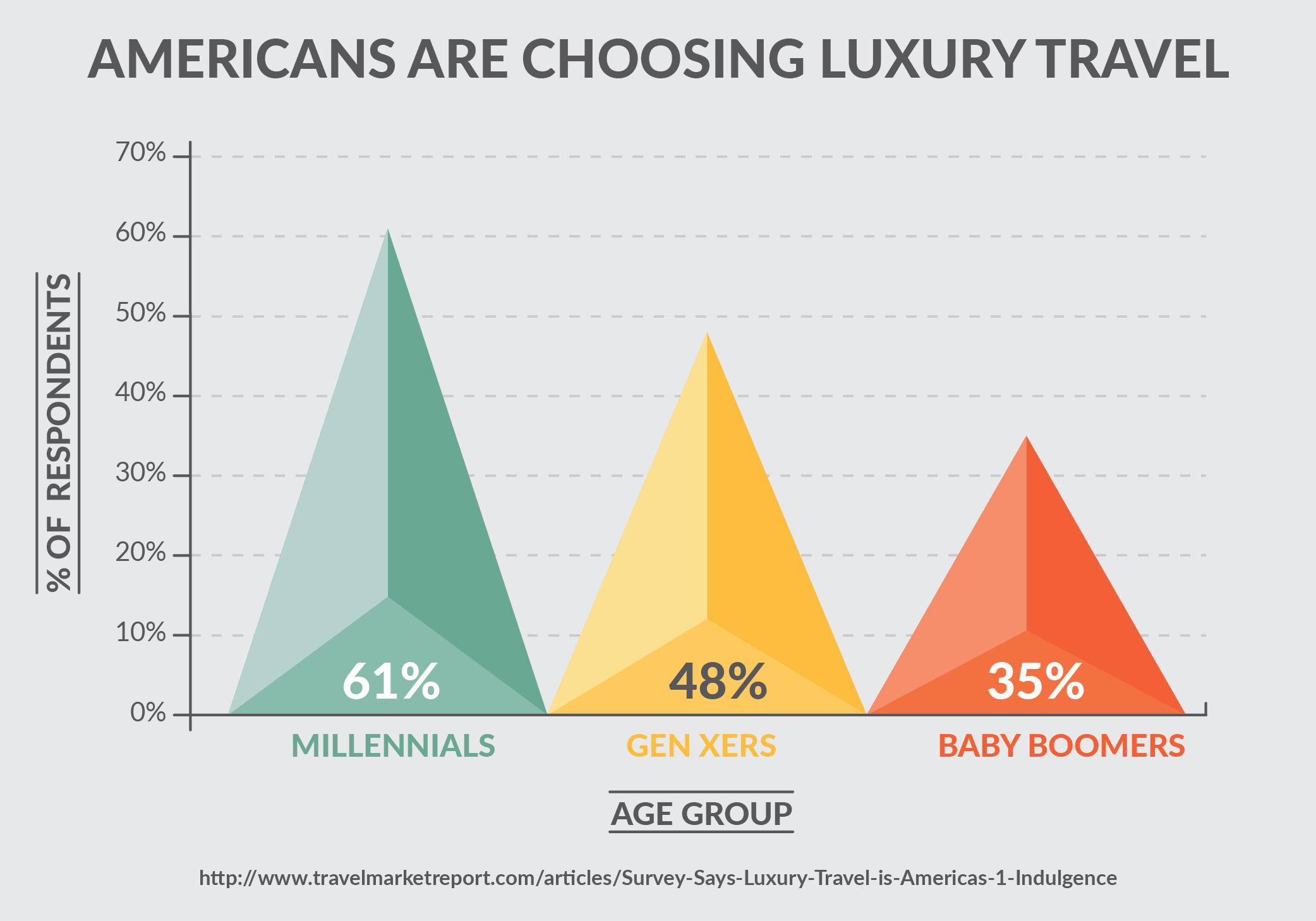 Travelers Are Choosing Full or Selective Luxury Travel (2017)