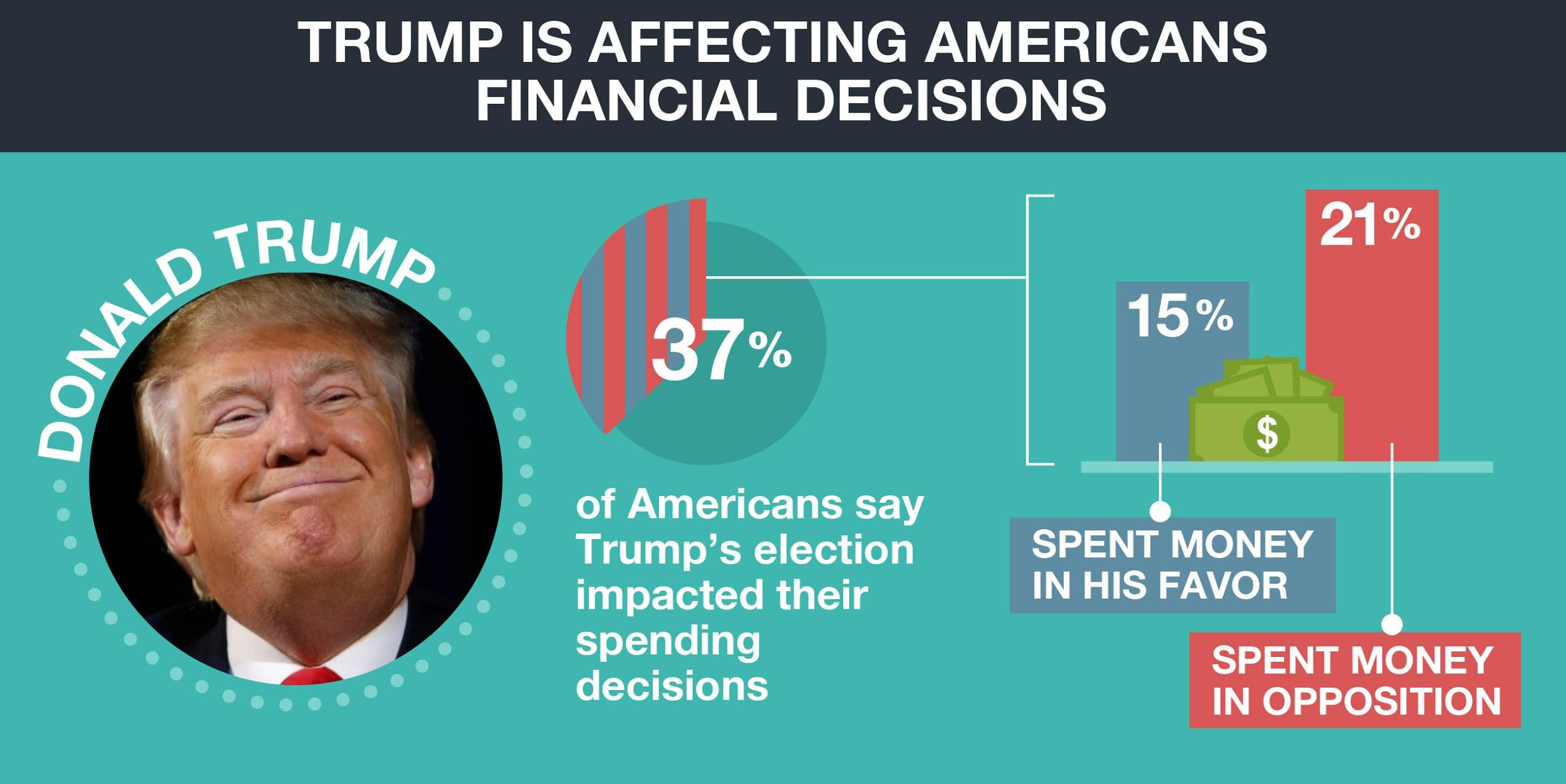 Trumps effect on Americans financial decisions