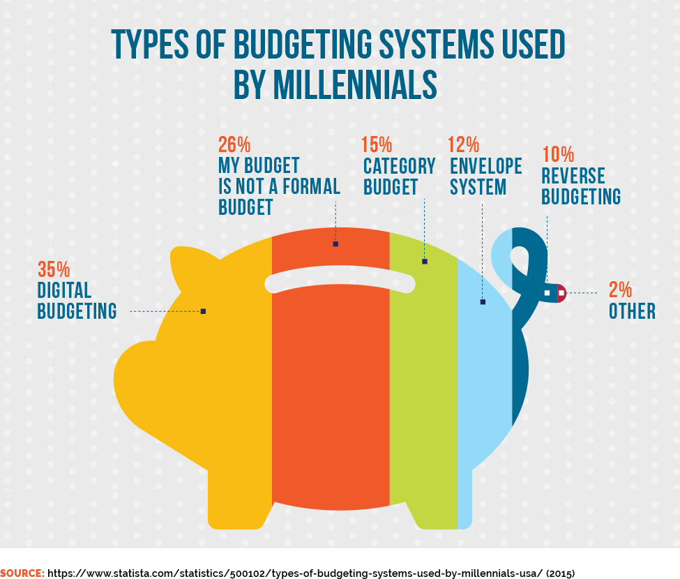 Types of Budgeting Systems Used by Millennials