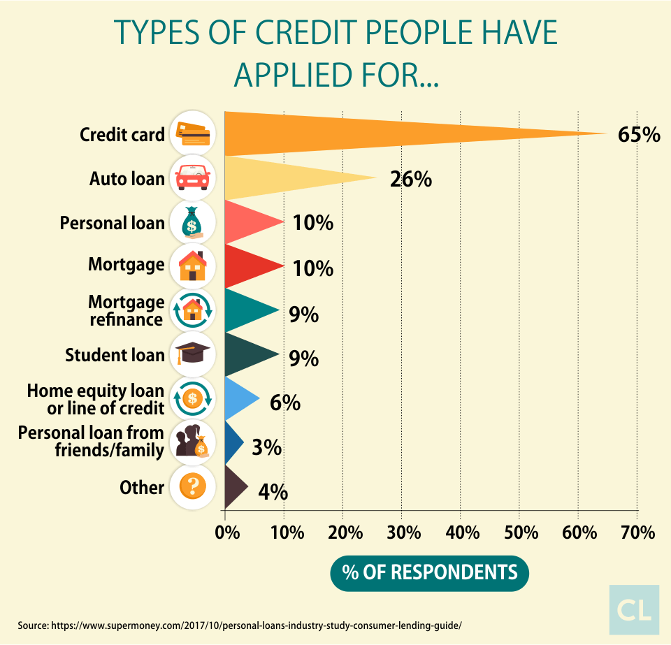Types of Credit Applications by US Consumers
