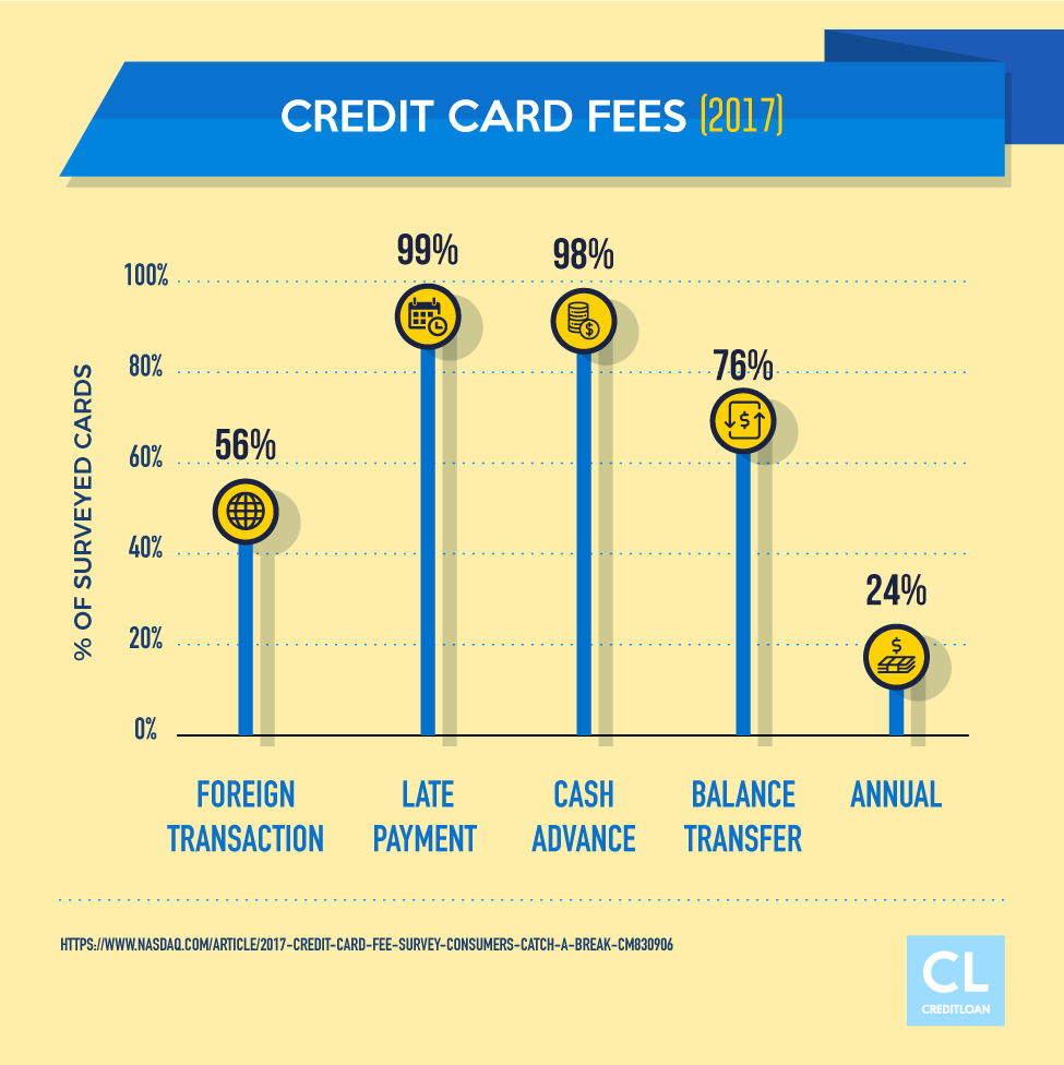 Types of Credit Card Fees 2017