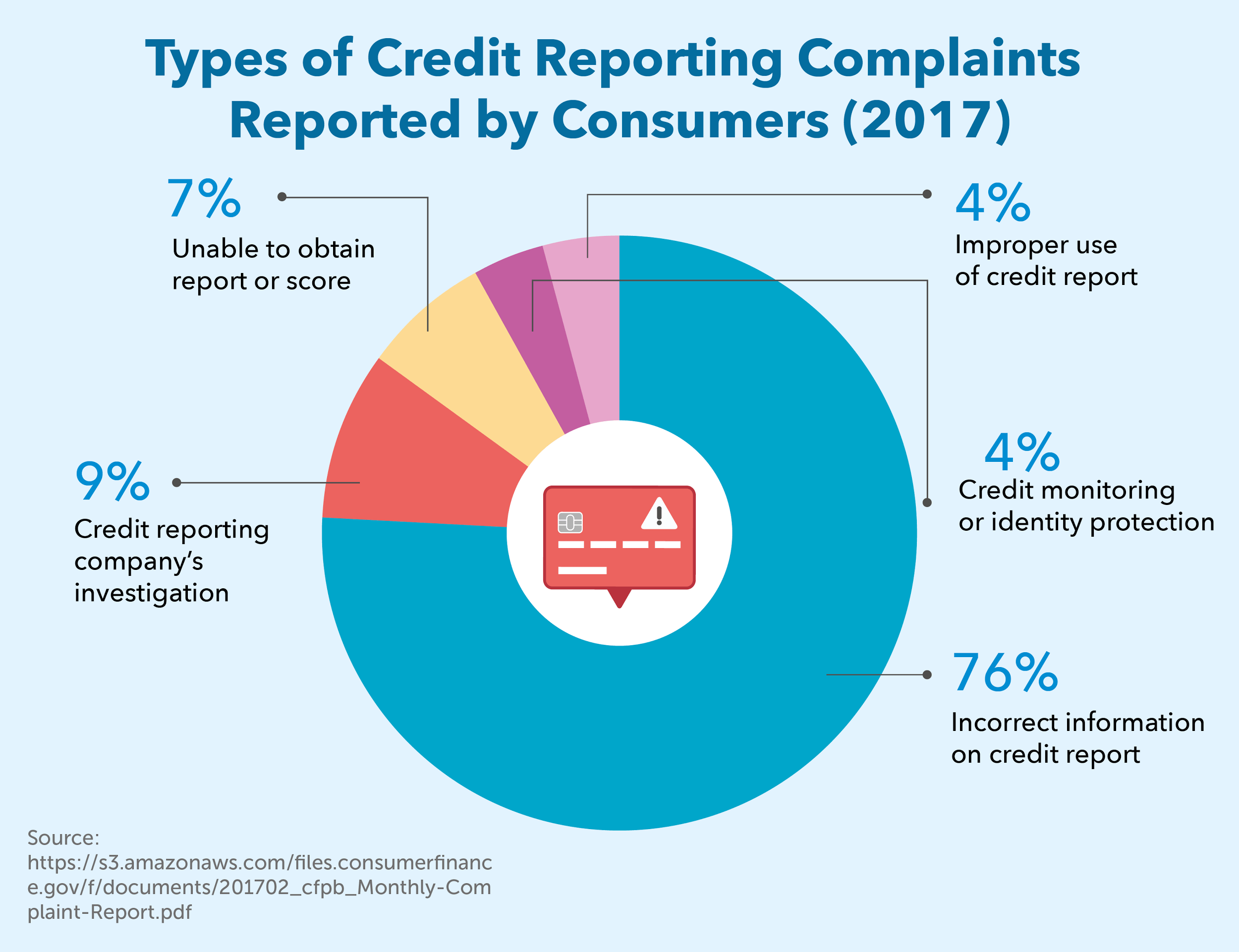 Types of Credit Reporting Complaints Reported by Consumers (2017)