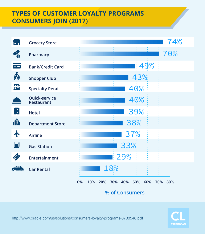 Types of Customer Loyalty Programs Consumers Belong in 2017