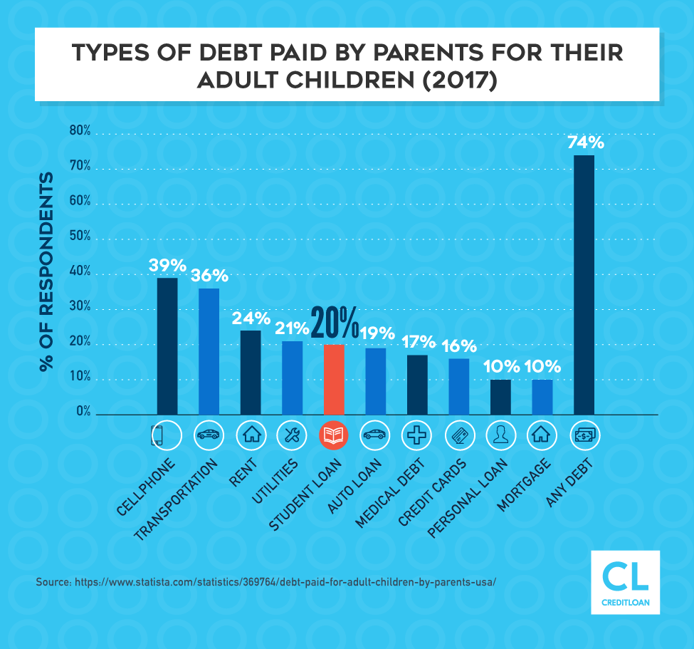 Types of Debt Paid By Parents For Their Adult Children