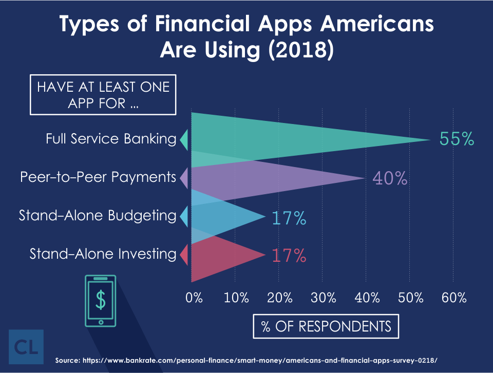Types of Financial Apps Americans Are Using in 2018