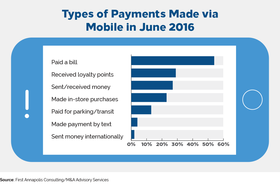 types of payments made via mobile in june 2016
