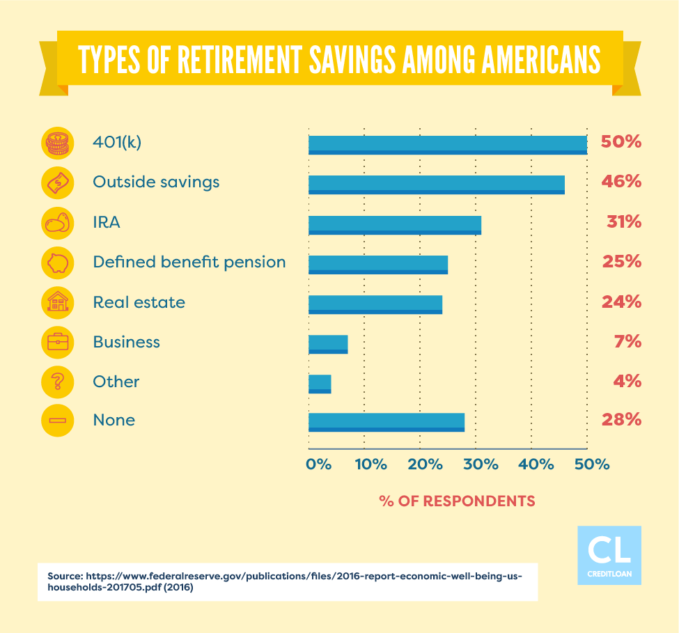 Types of Retirement Savings Among Americans
