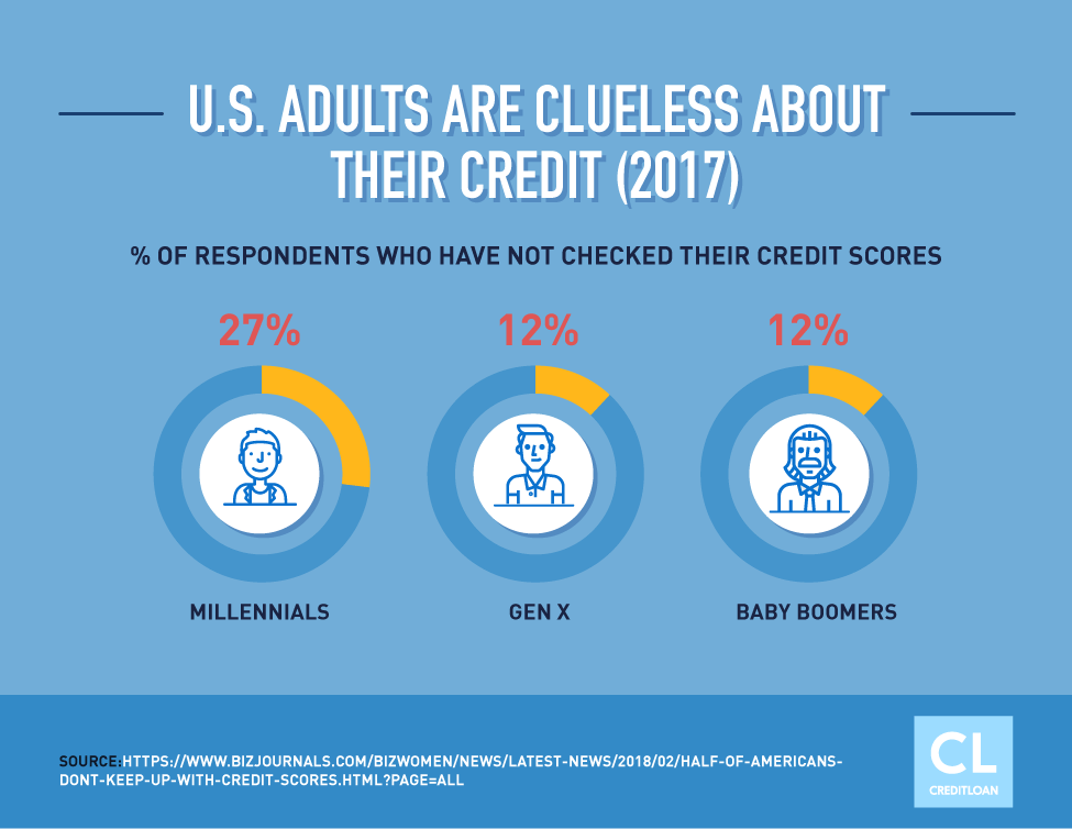 U.S. Adults Are Clueless About Their Credit in 2017