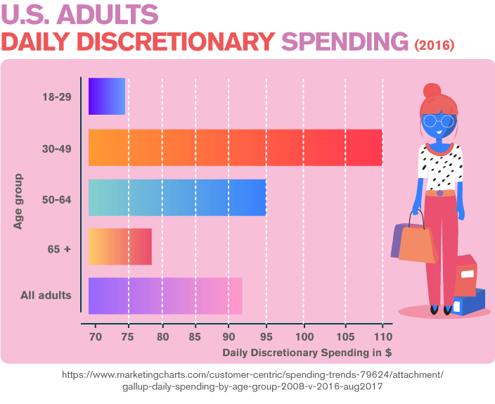 U.S. Adults Daily Discretionary Spending 2016