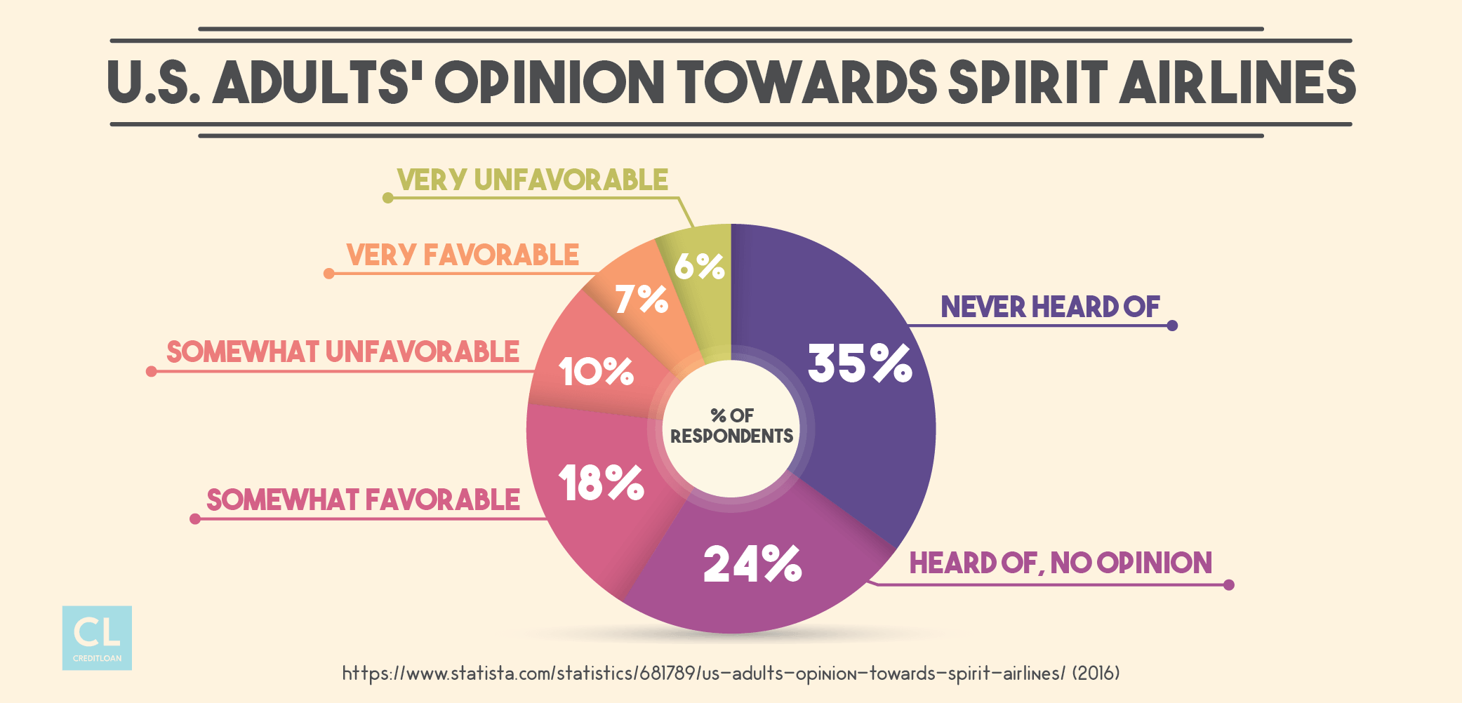 U.S. Adults' Opinion Towards Spirit Airlines