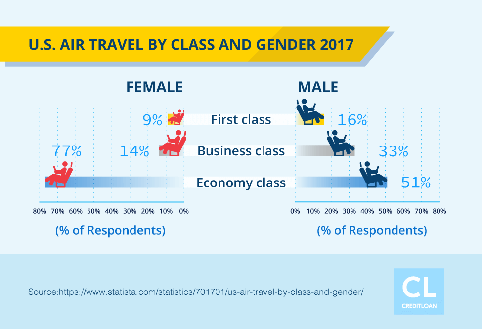U.S. Air Travel by Class and Gender 2017