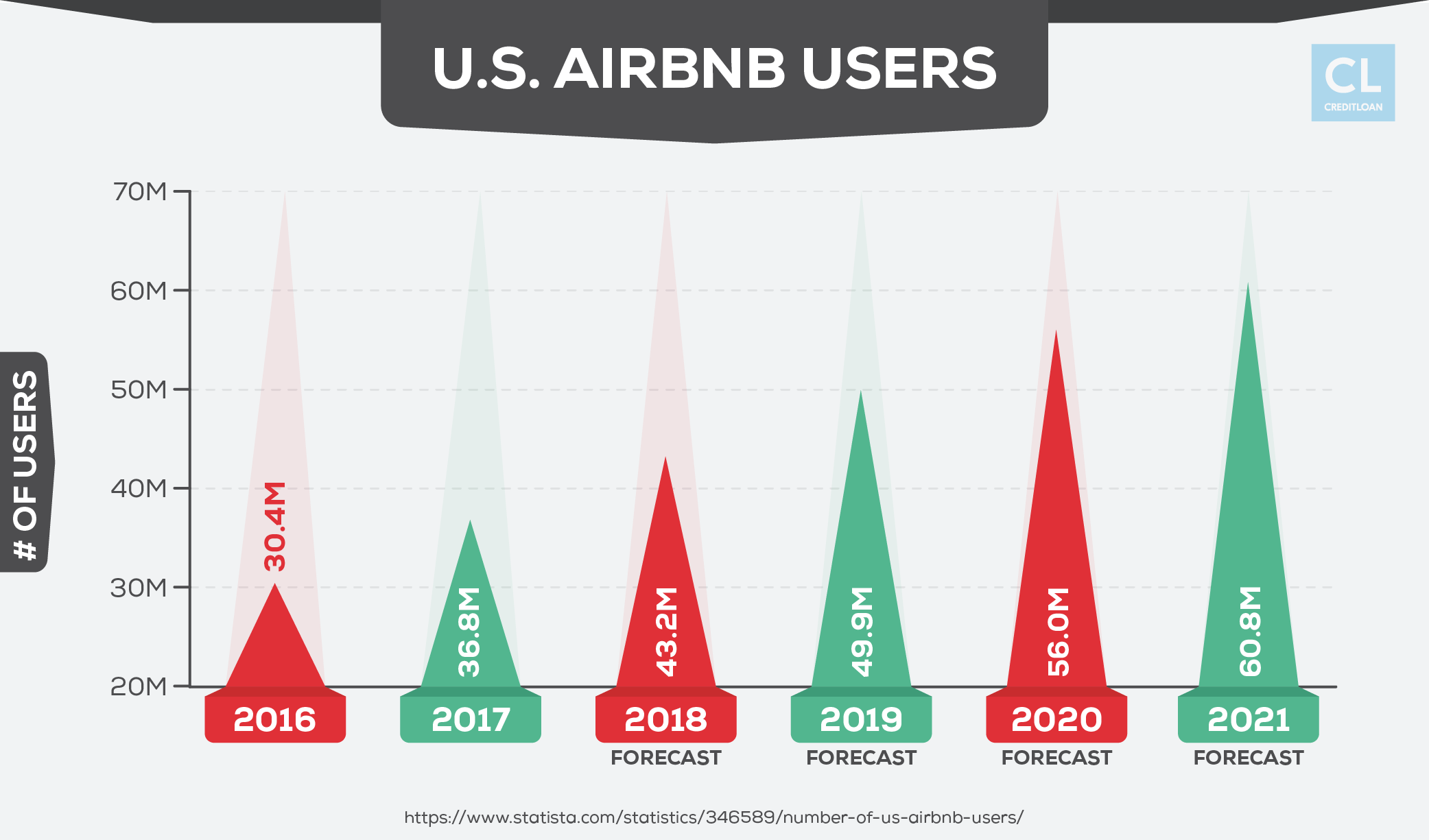 U.S. Airbnb Users from 2016-2021