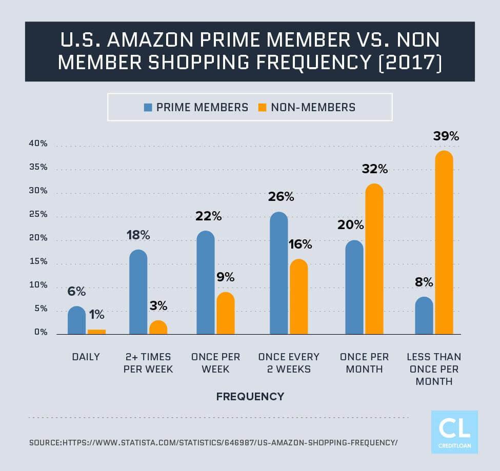 U.S. Amazon Prime Member vs. Non Member Shopping Frequency Data