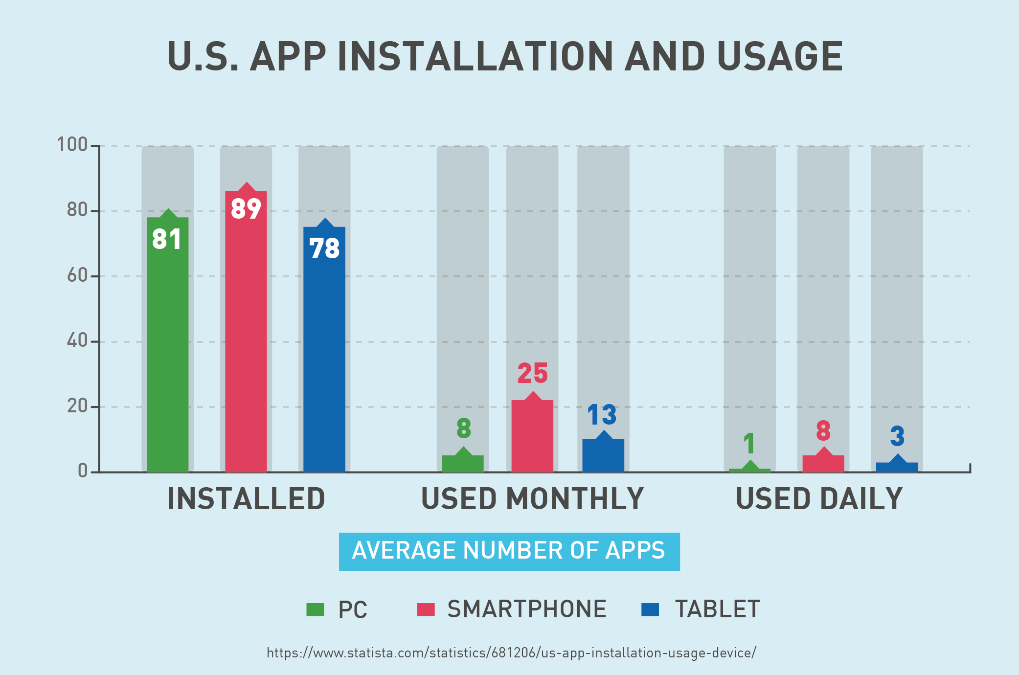 U.S. App Installation and Usage
