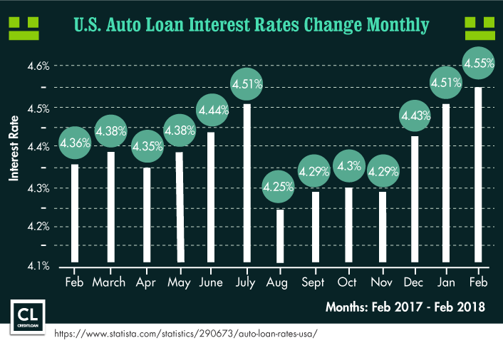 U.S. Auto Loan Interest Rates Change Monthly from 2017-2018