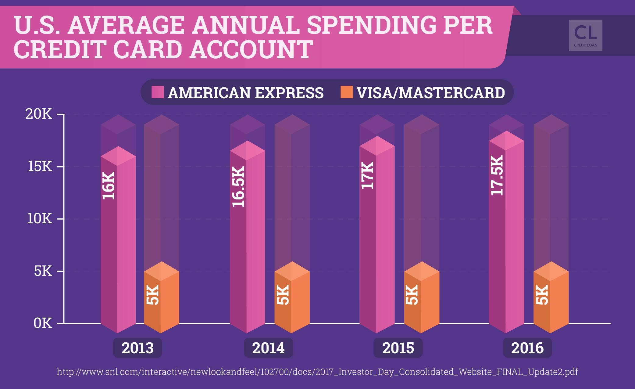 U.S. Average Annual Spending Per Credit Card Account 2013-2016