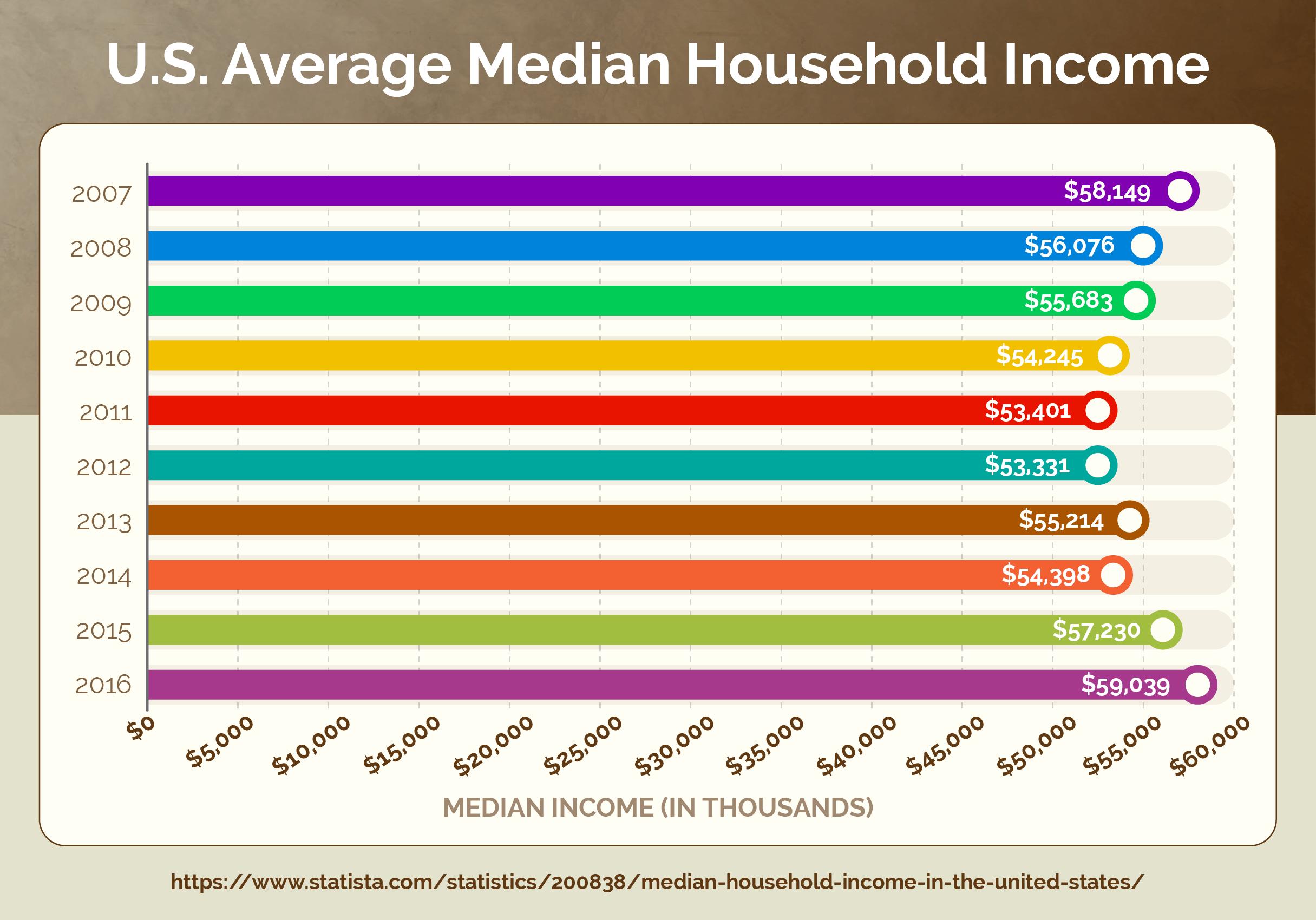 U.S. Average Median Household Income