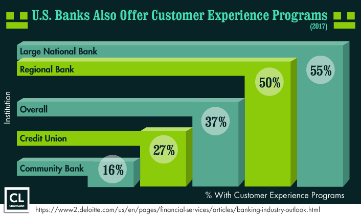 U.S. Banks Also Offer Customer Experience Programs