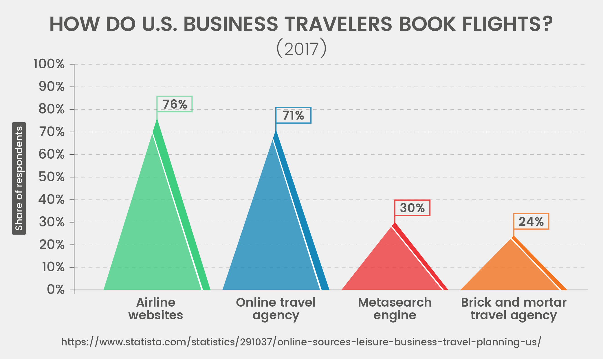 U.S. Business Travelers By Where They Book Flights (2017)
