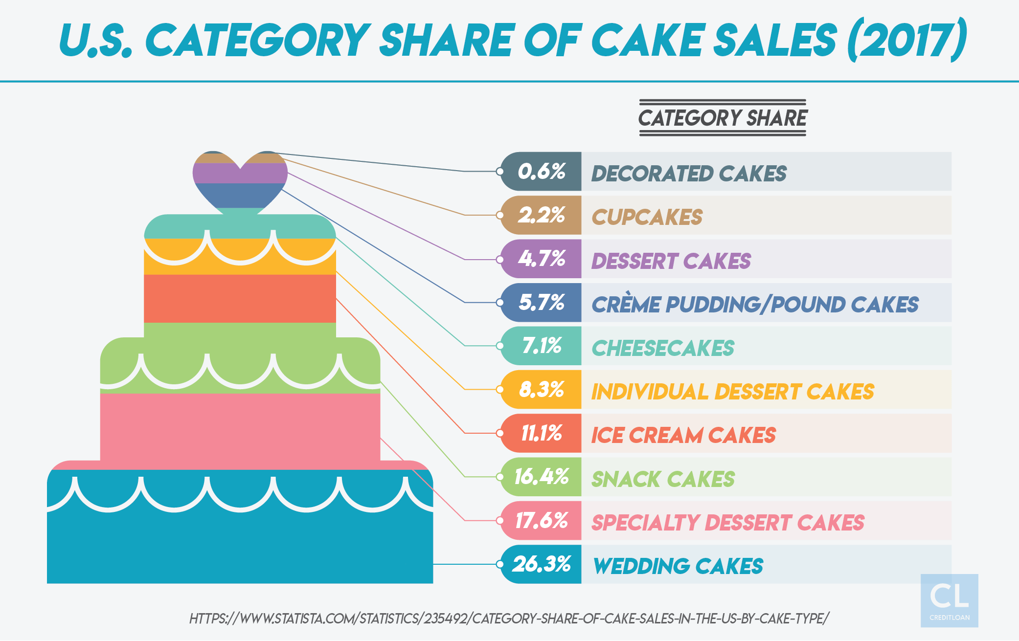 U.S. Category Share of Cake Sales in 2017