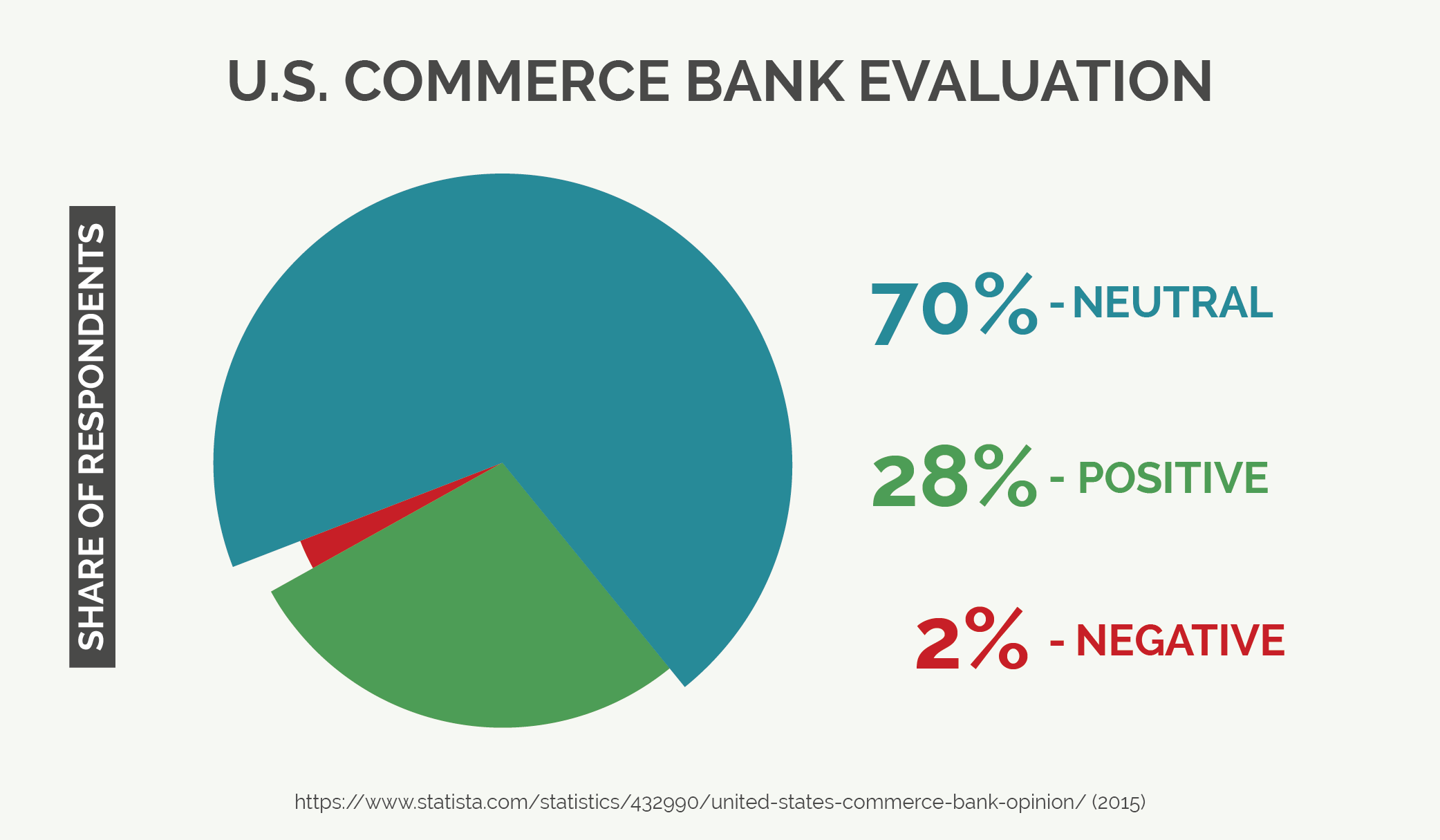 U.S. Commerce Bank Evaluation