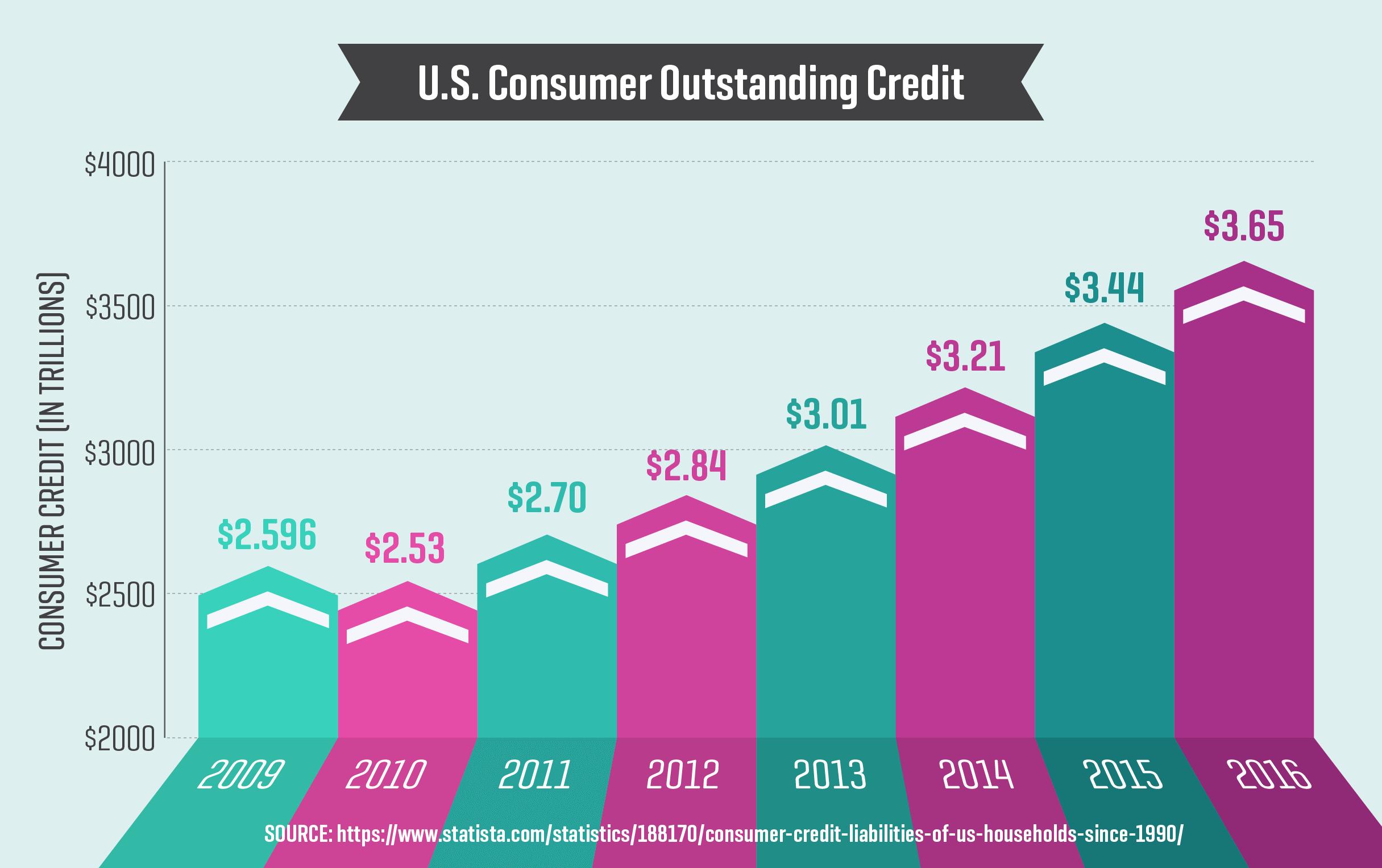 U.S. Consumer Outstanding Credit
