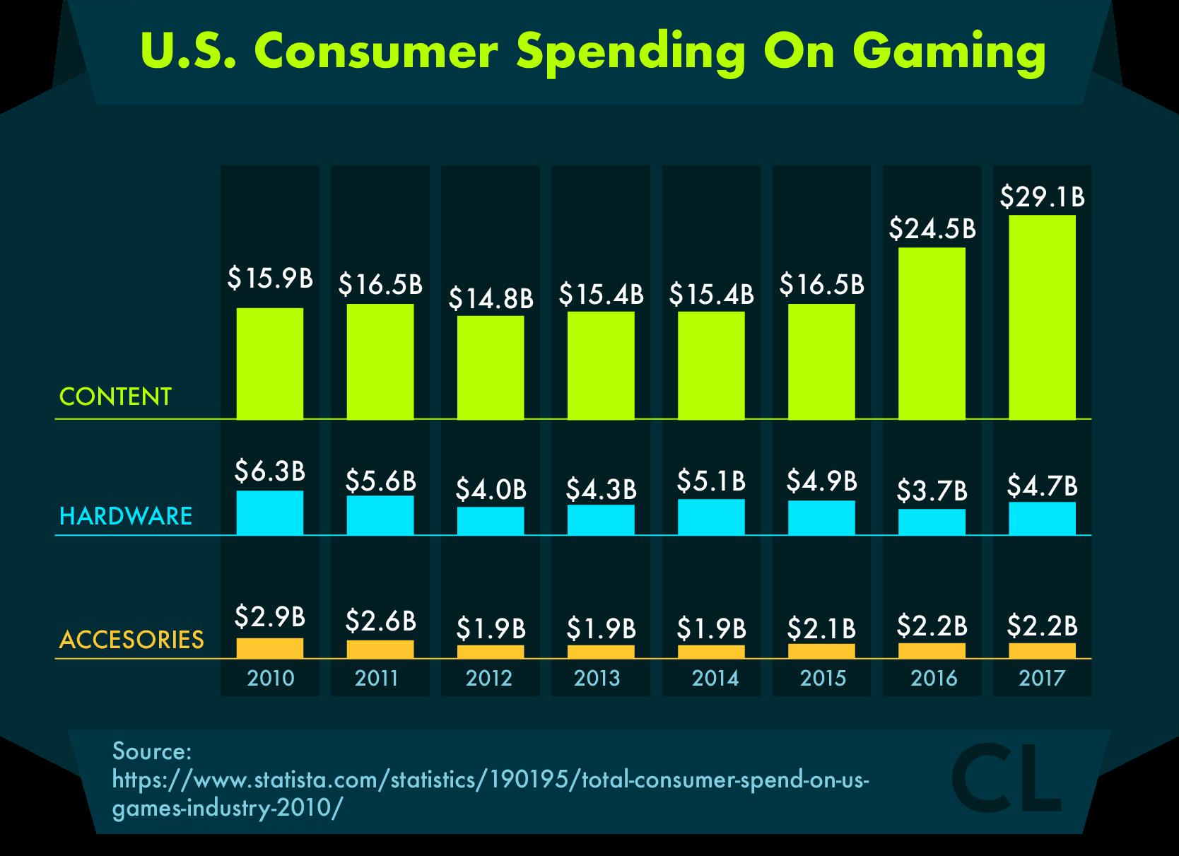 U.S. Consumer Spending On Gaming 2010-2017
