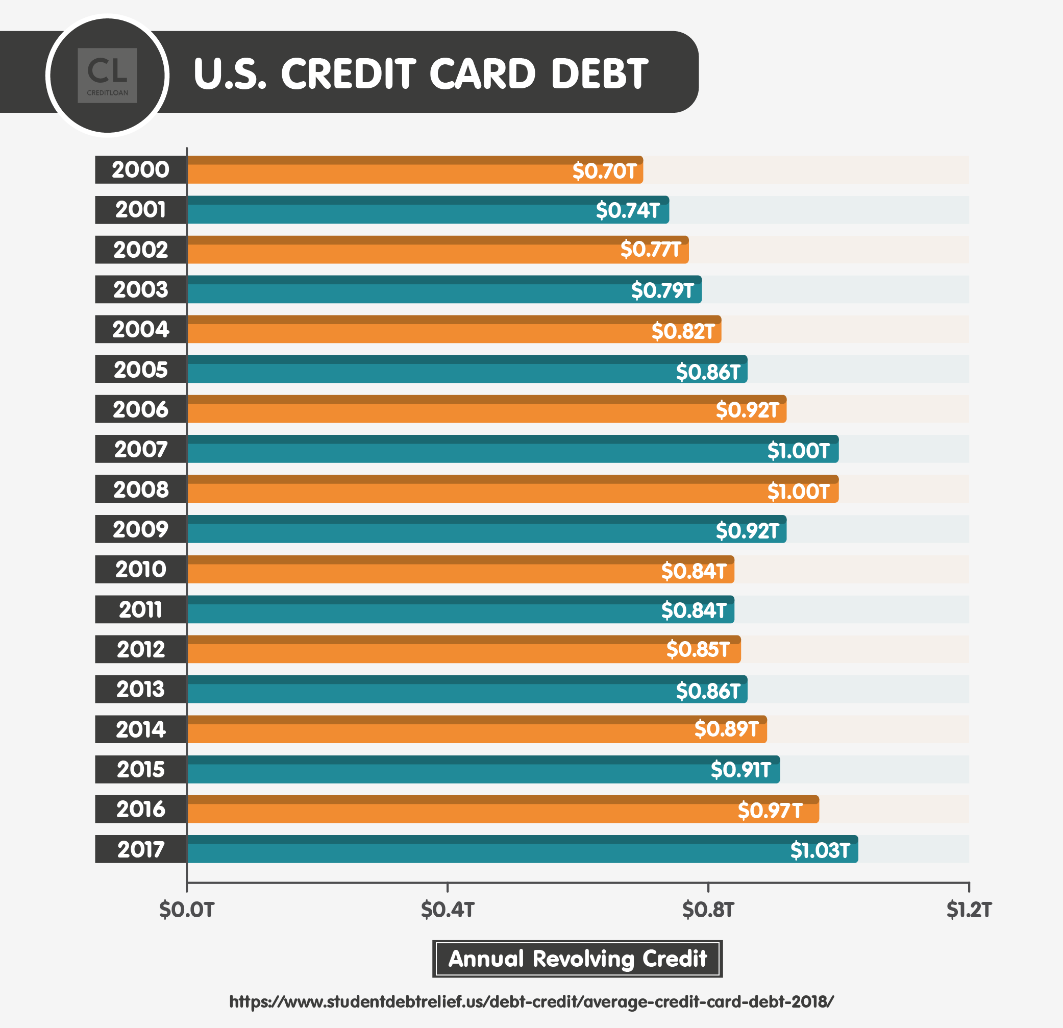 U.S. Credit Card Debt from 2000-2017