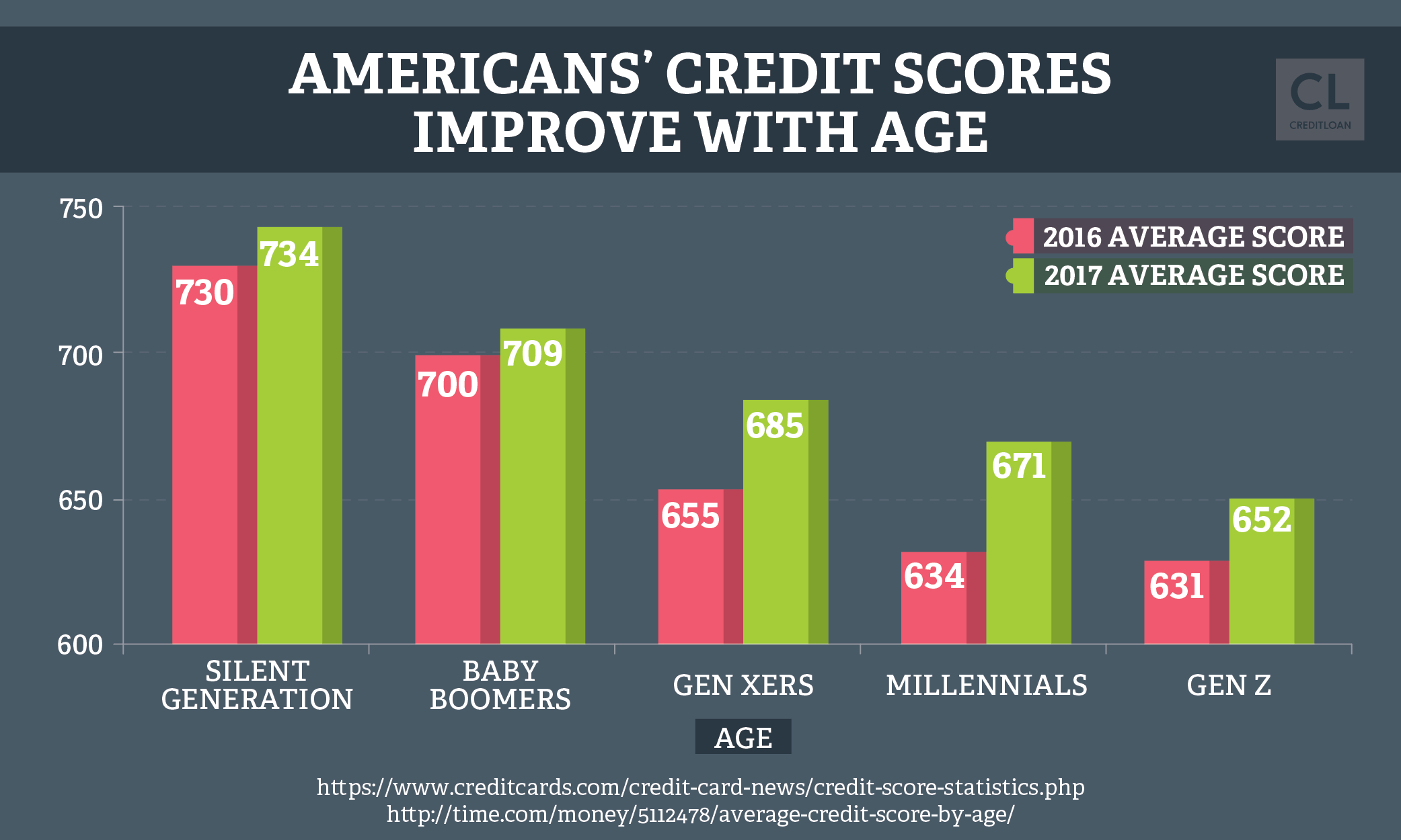 U.S. Credit Scores By Age 2016-2017