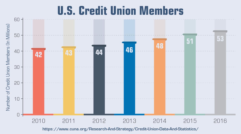 U.S. Credit Union Members