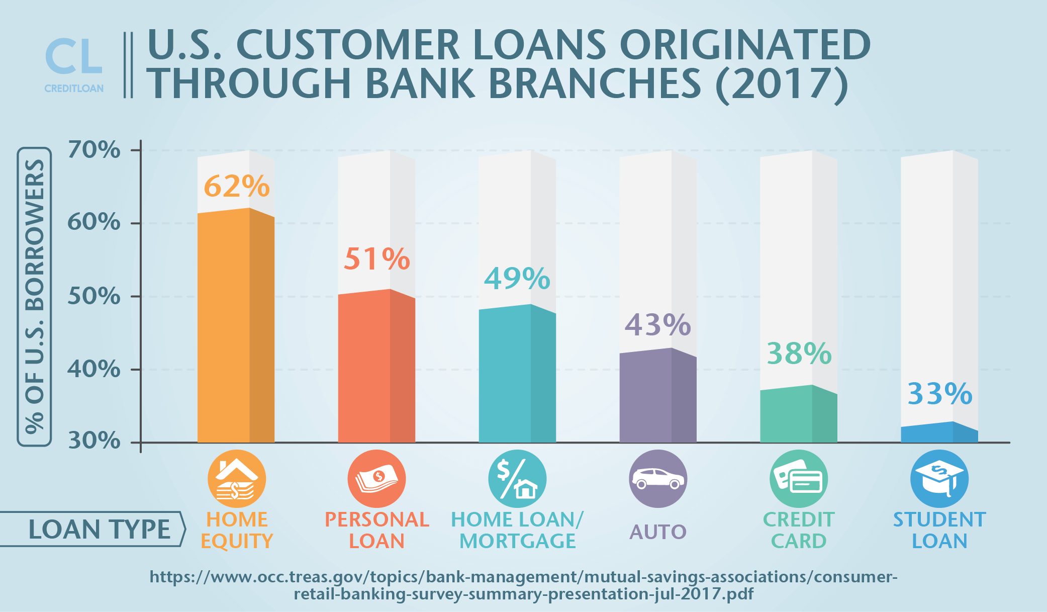 U.S. Customer Loans Originated Through Bank Branches