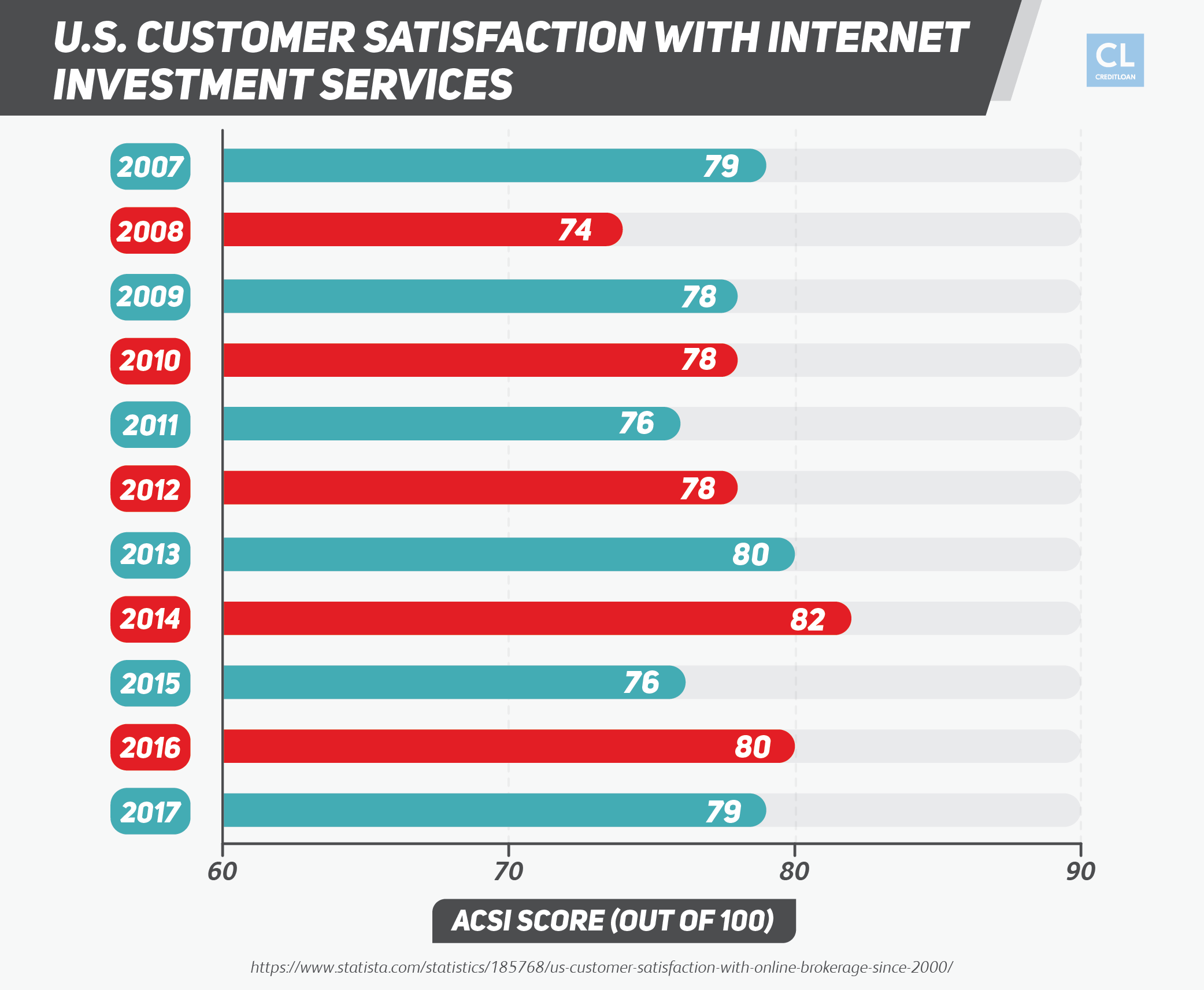 U.S. Customer Satisfaction with Internet Investment Services from 2007-2017