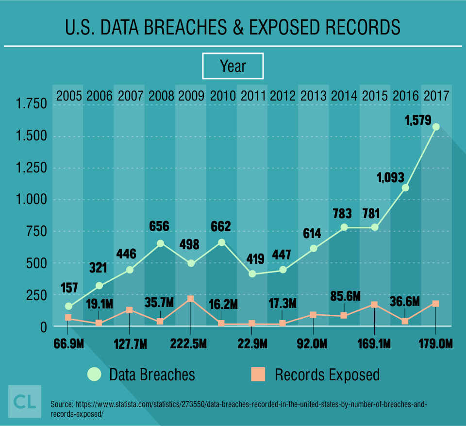 U.S. Data Breaches & Exposed Records from 2005-2017