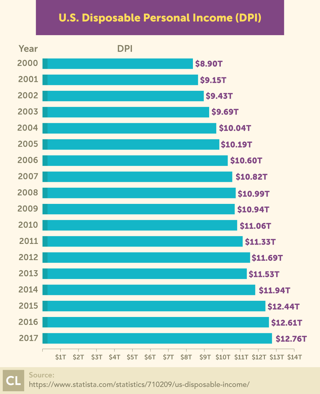 U.S. Disposable Personal Income (DPI) from 2000-2017