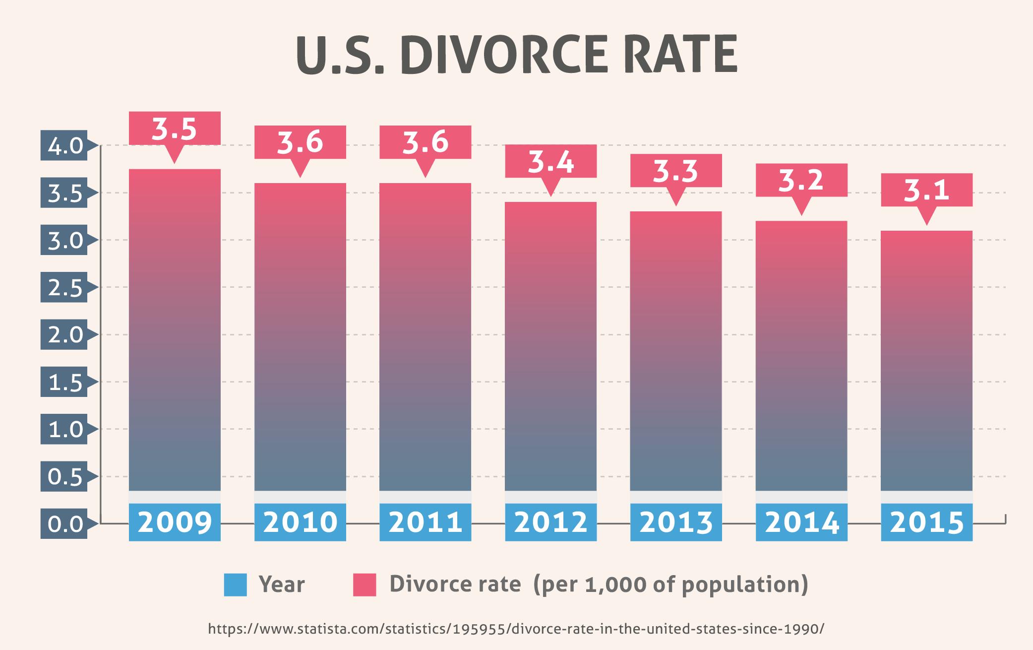 U.S. Divorce Rate