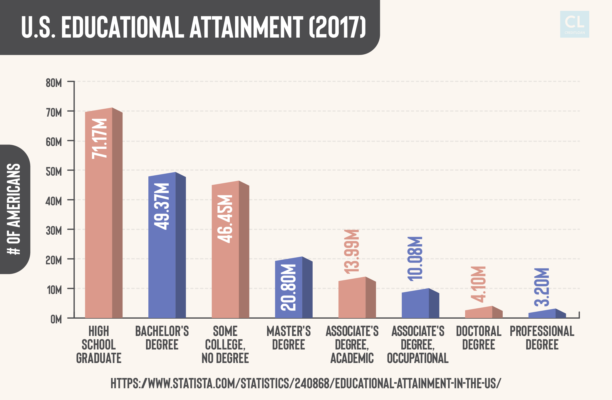 U.S. Educational Attainment 2017