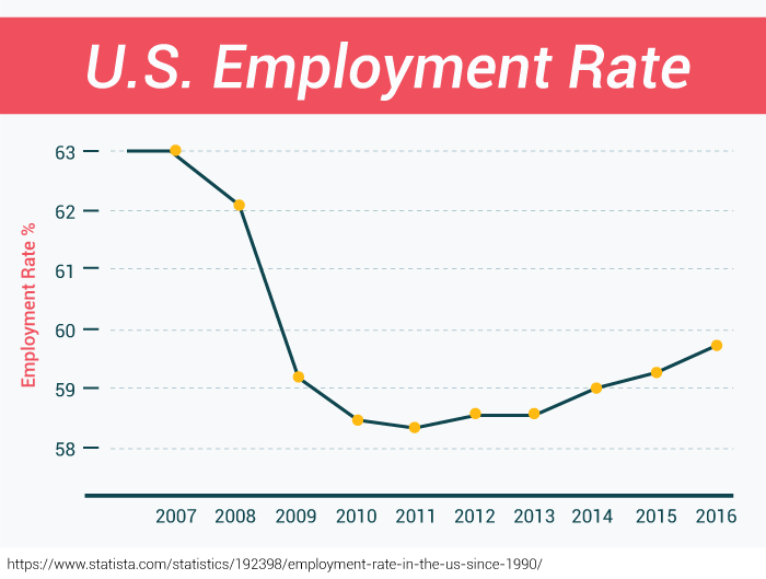 U.S. Employment Rate 2007 to 2016