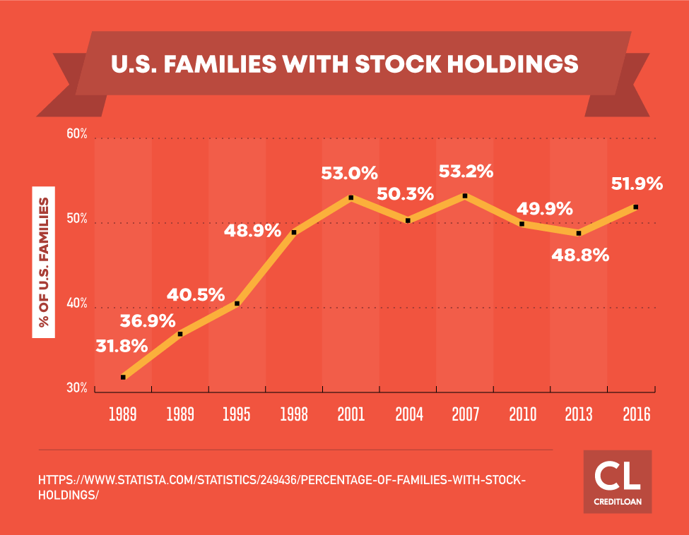 U.S. Families With Stock Holdings from 1989-2016