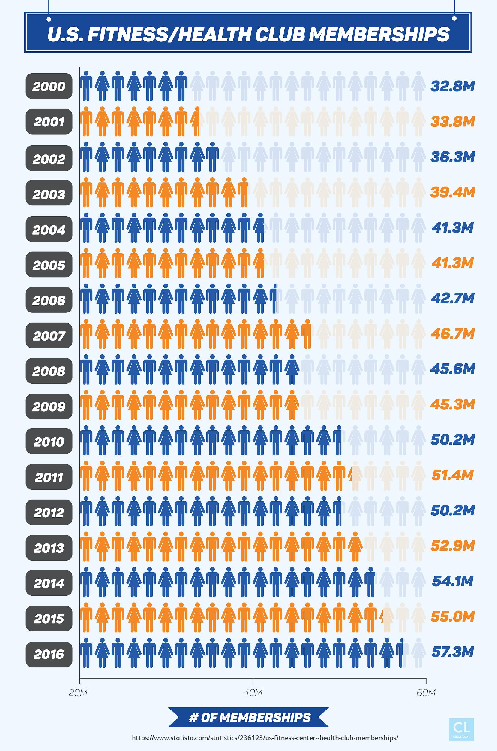 U.S. Fitness/Health Club Memberships from 2000-2016