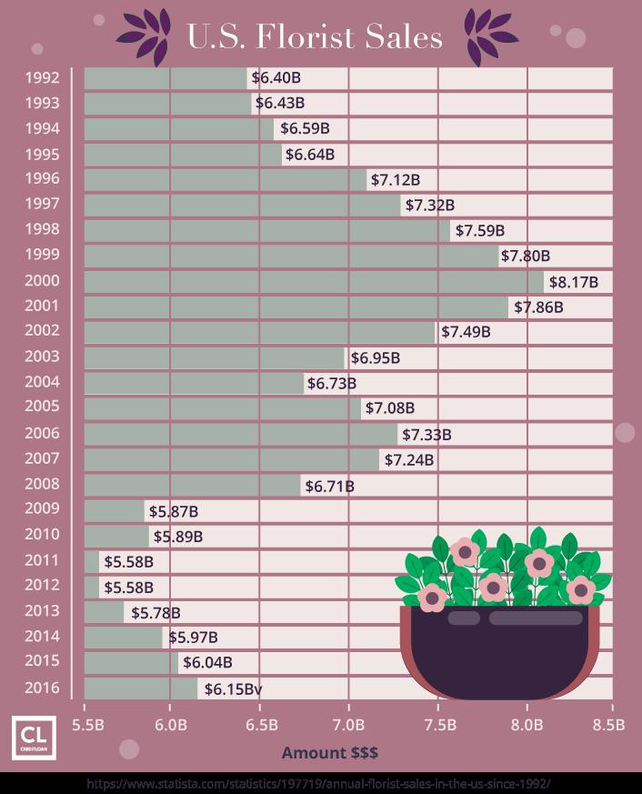 U.S. Florist Sales from 1992-2016