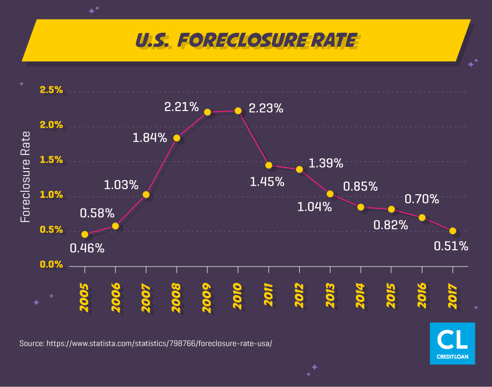 U.S. Foreclosure Rate from 2005-2017