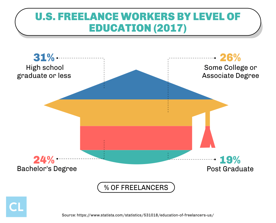 U.S. Freelance Workers By Level of Education