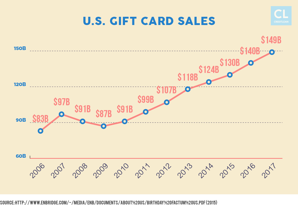 U.S. Gift Card Sales from 2006-2017