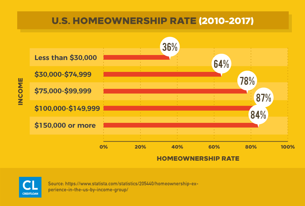 U.S. Homeownership Rate (2010-2017)