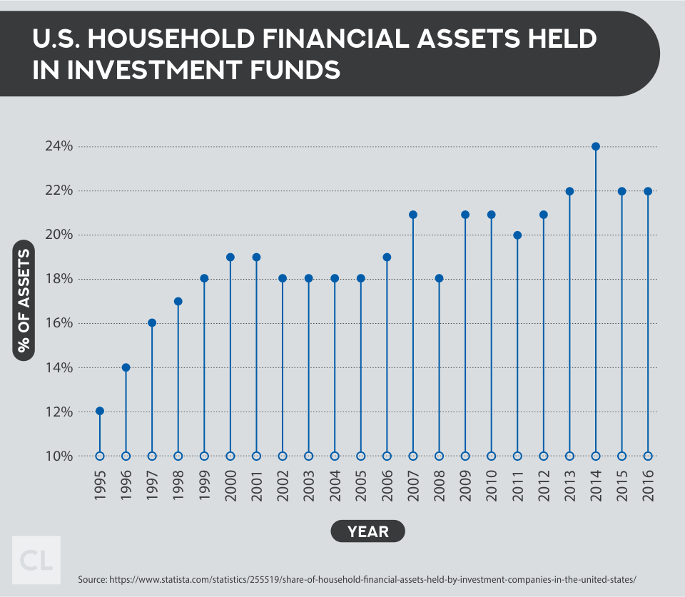 U.S. Household Financial Assets Held In Investment Funds 1995-2016