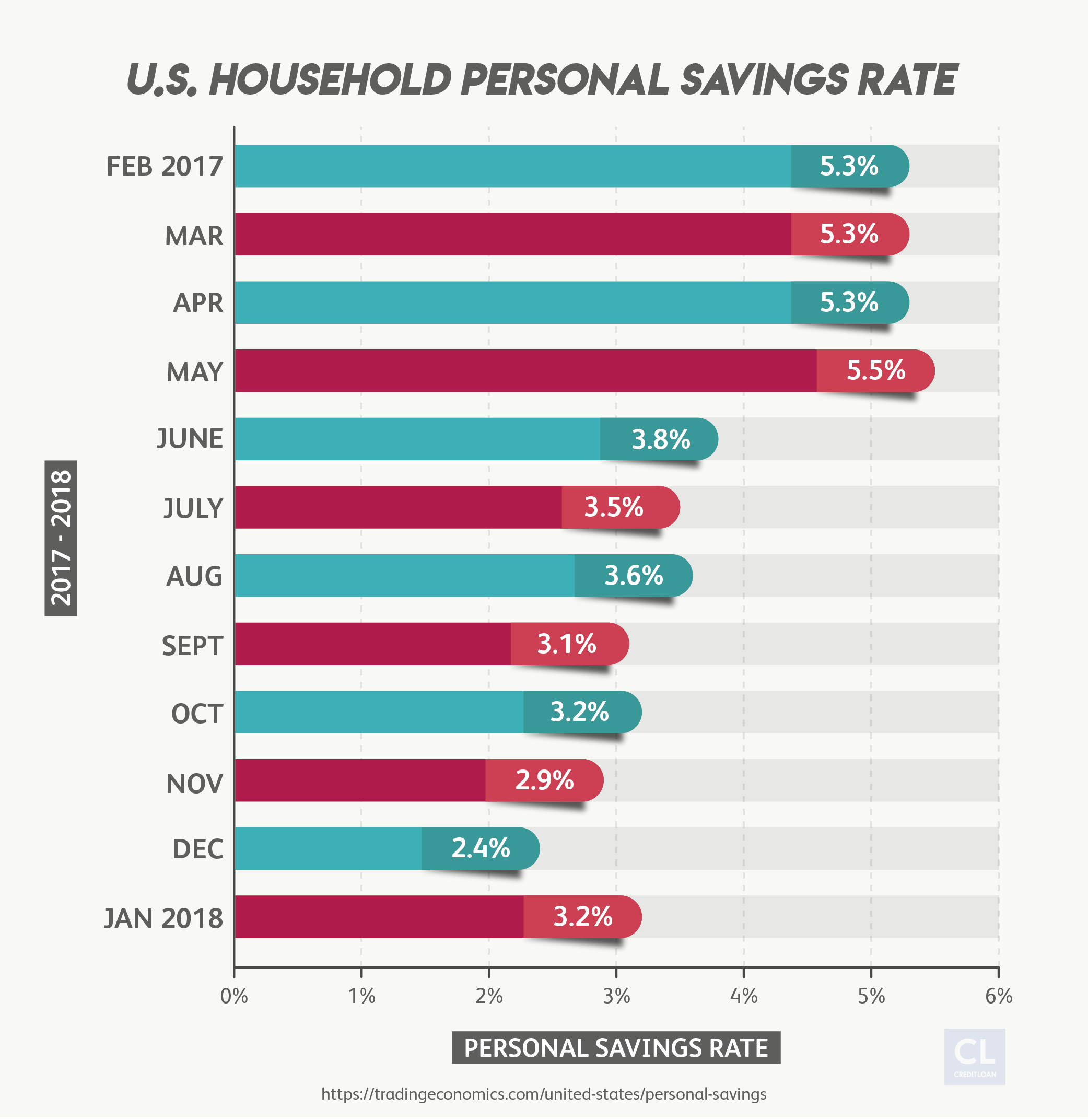 U.S. Household Personal Savings Rate from 2017-2018