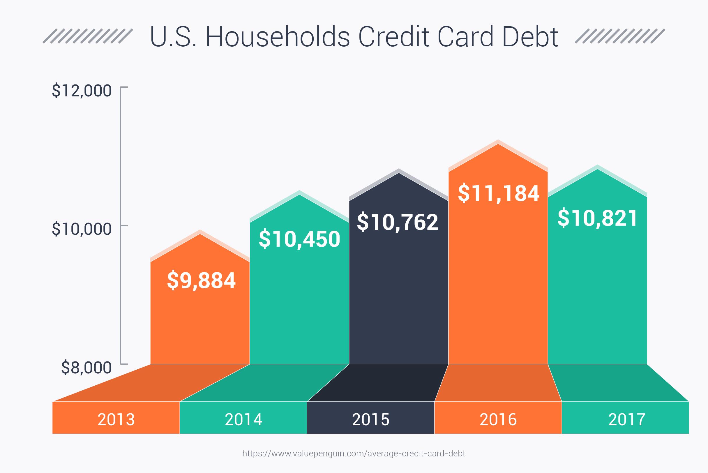 U.S. Households Credit Card Debt